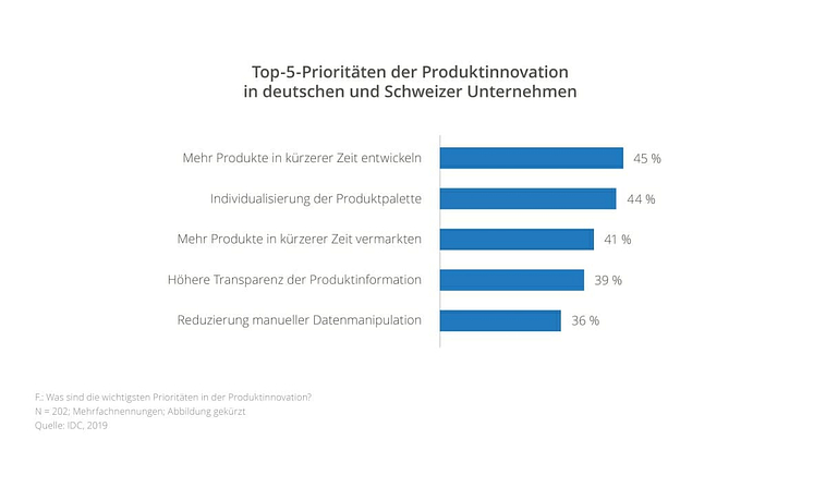 Digitaler Wandel: Prioritäten der Produktinnovation