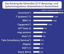 IT-Beratung IT-Service