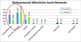 t-systems_mms_risikopotenzial_social_networks
