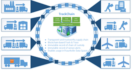 fraunhofer_ccit_visual-trackchain