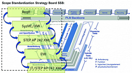 Scope Standardization Strategy Board inklusive Einordnung von Engineering-IT-Standards (in Anlehnung an Professor Dr. Martin Eigner, 2014).