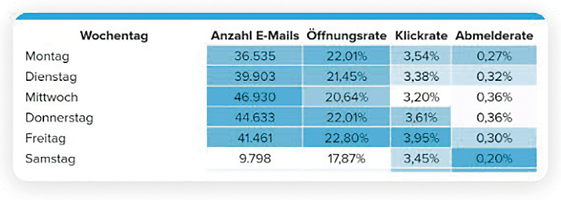E-Mail Marketing: Beste Tage für Newsletter